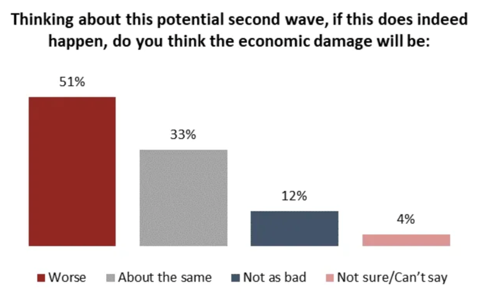 A slight majority of Canadians say a second wave will be worse for the economy than the first