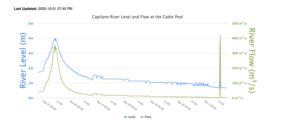 Capilano stream flow