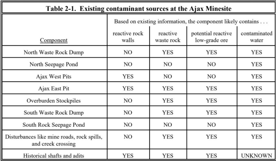 Afton Ajax mine Peterson Creek water report