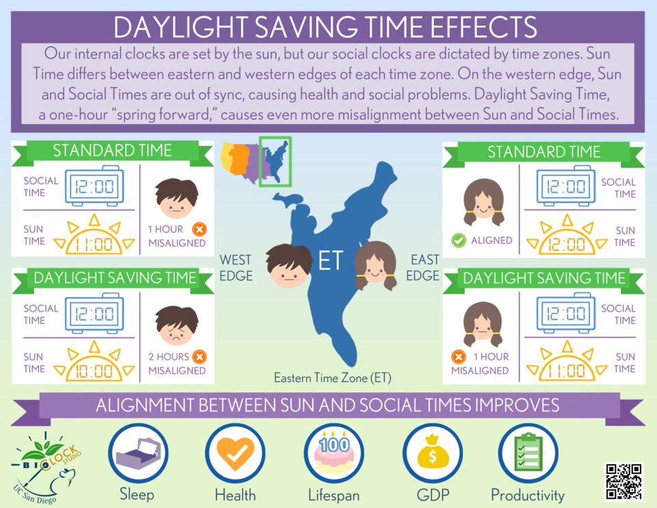 effects of daylight saving time