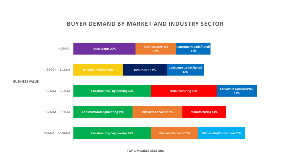 Chart shows which businesses are most in demand. Source: IBBA and M&A Source, Q3, 2020