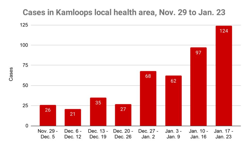 COVID cases Kamloops