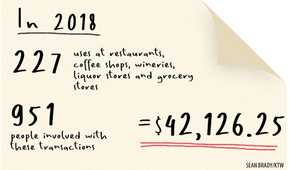 TNRD spending graphic