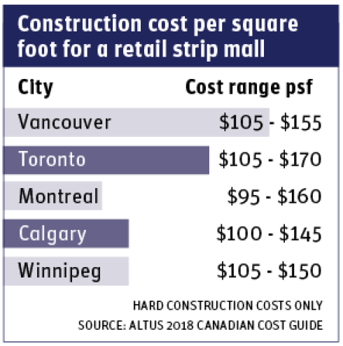 construction costs chart