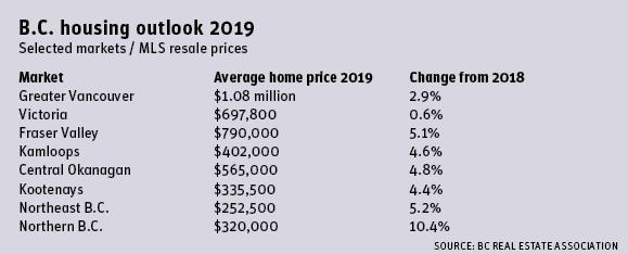 b.c. housing outlook