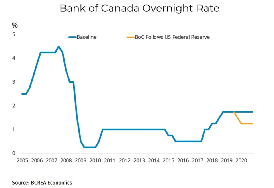 BCREA mortgage rate forecast BoC overnight Sept 2019