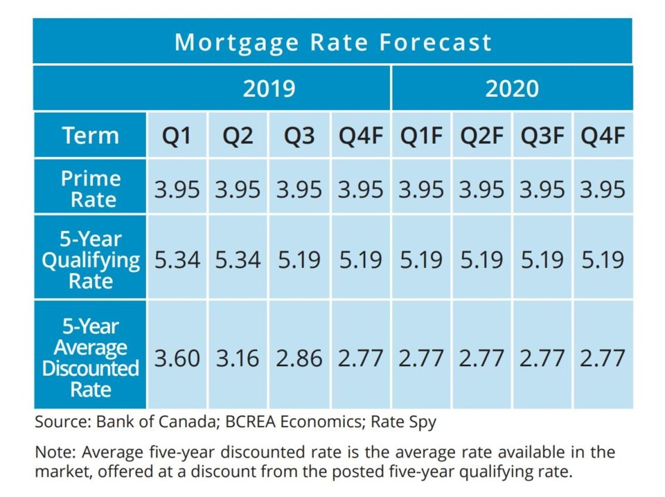 BCREA mortgage rate forecast Sept 2019