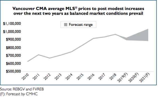 cmhc metro vancouver 2020 2021 house price forecast