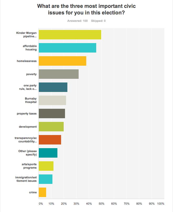 Burnaby reader survey civic