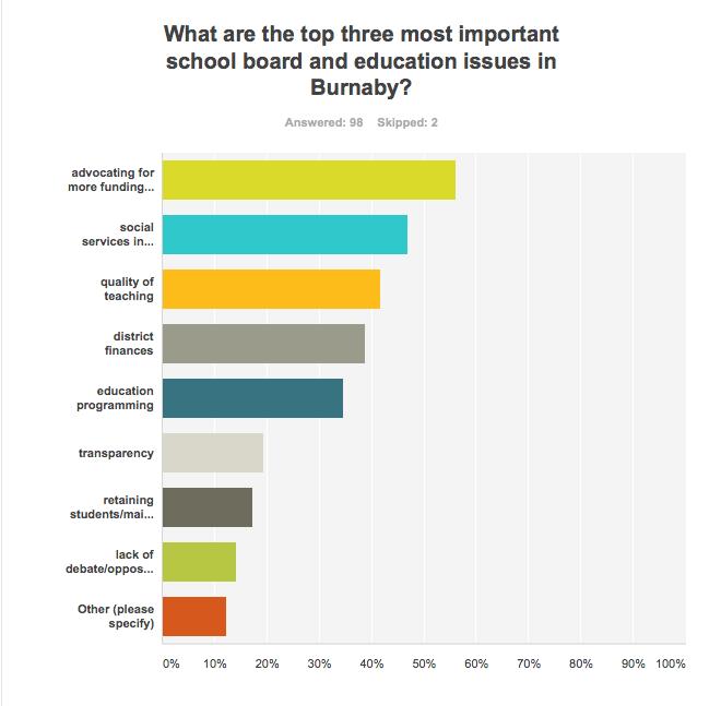 Burnaby reader survey education
