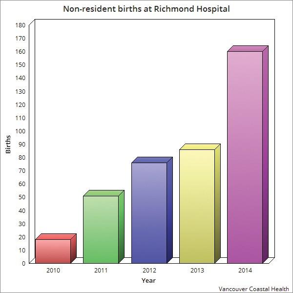 Non-resident births