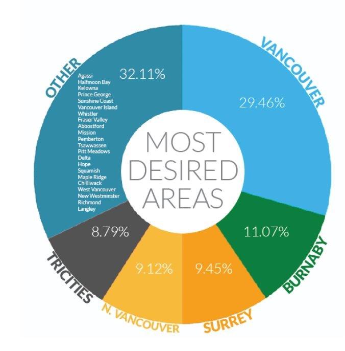 Graph courtesy of REW.ca