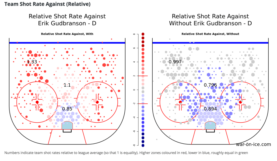 Relative shot rates against with and without Erik Gudbranson
