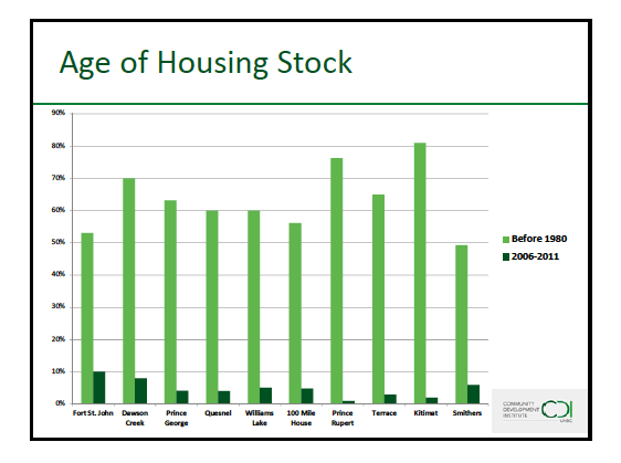 Housing study