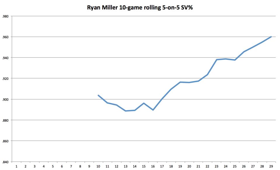 Ryan Miller 5-on-5 SV%