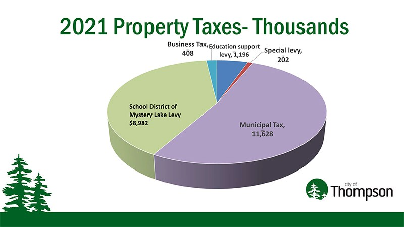 2021 property tax pie chart