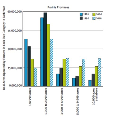 Sample graph from the report, showing the decline in the area of land operated by smaller Prairie fa