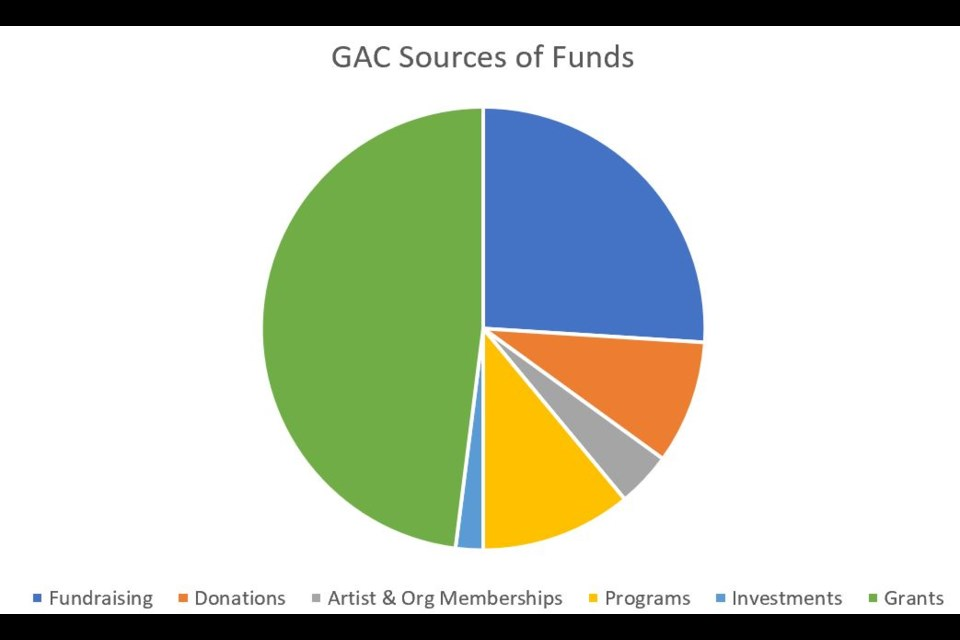 GAC Sources of Funds