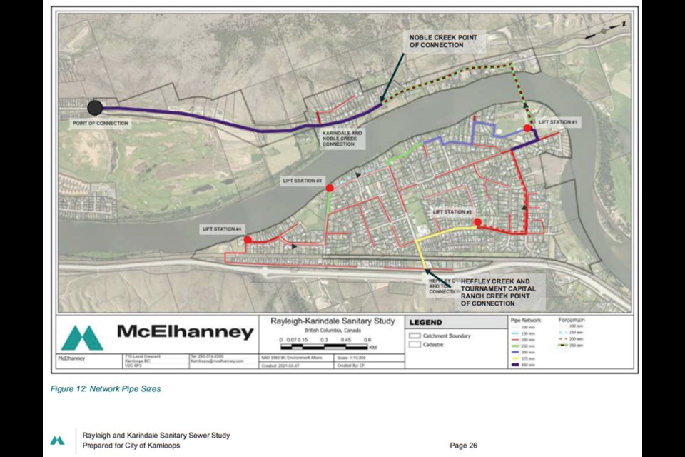 The area's sewage is currently being managed by private in-ground septic fields and community septic fields owned and operated by the Rayleigh Waterworks District, servicing 147 Rayleigh properties. Karindale and Rayleigh are among the last remaining neighbourhoods in Kamloops yet to be connected to the city's sewer system, according to the city.