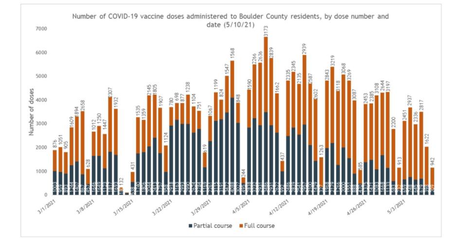 vaccine rate 511