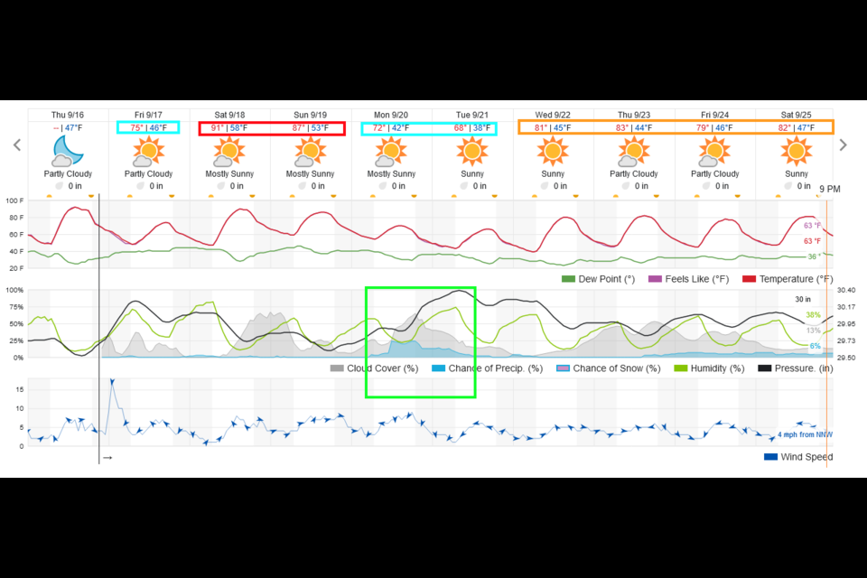 Figure 1 update: the 10 day graphical forecast from weatherunderground.com for Longomont