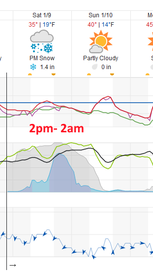 Figure 2 update: a snippet of the 10 day graphical forecast from weather5280.com for Longmont, CO.