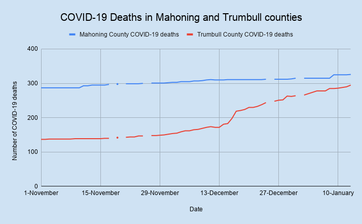 COVID-19 Deaths in Mahoning and Trumbull counties