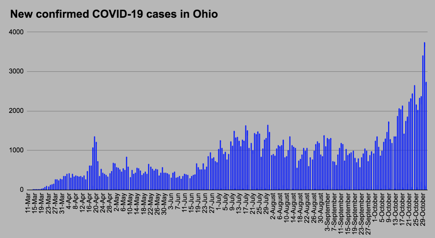 Weekly Covid 19 Trends Coronavirus Surging Into Election Week Mahoning Matters