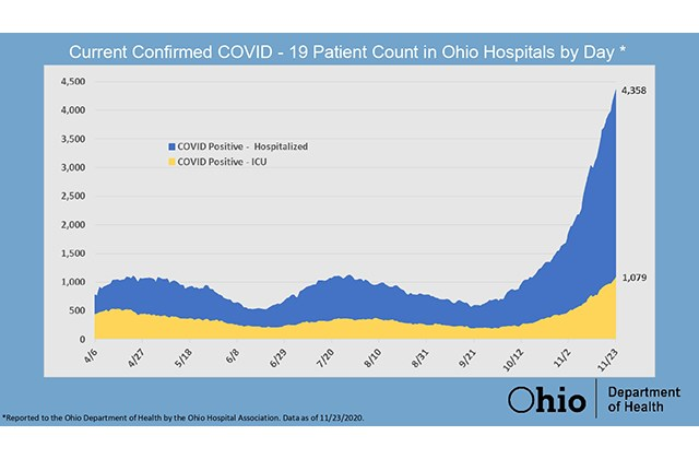 Shown here is a map illustrating the number of people hospitalized for COVID-19 in Ohio, which has surged alongside the number of new coronavirus cases in the state. (Ohio Department of Health)