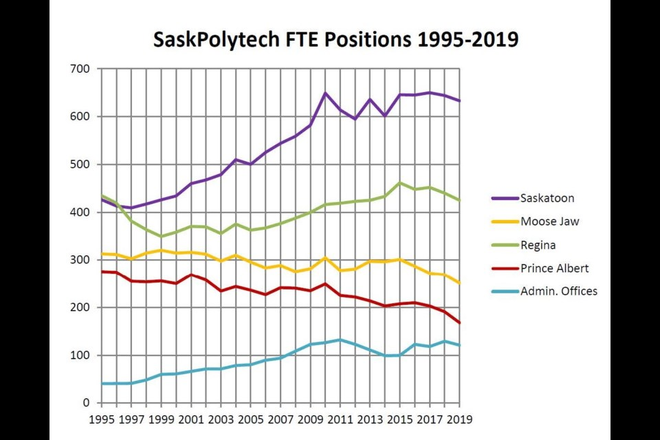 A graph shows the number of full-time equivalent (FTE) jobs at Sask. Polytech campuses from 1995 to 2019. Photo courtesy City of Moose Jaw