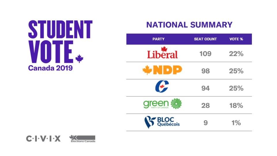 Student Vote Canada 2019 - Results Graphic