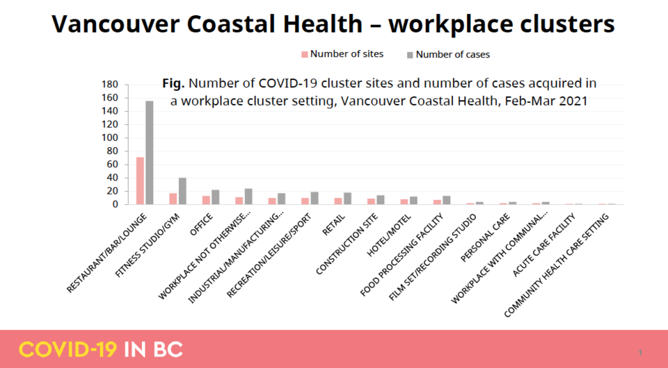 workplace clusters VCH