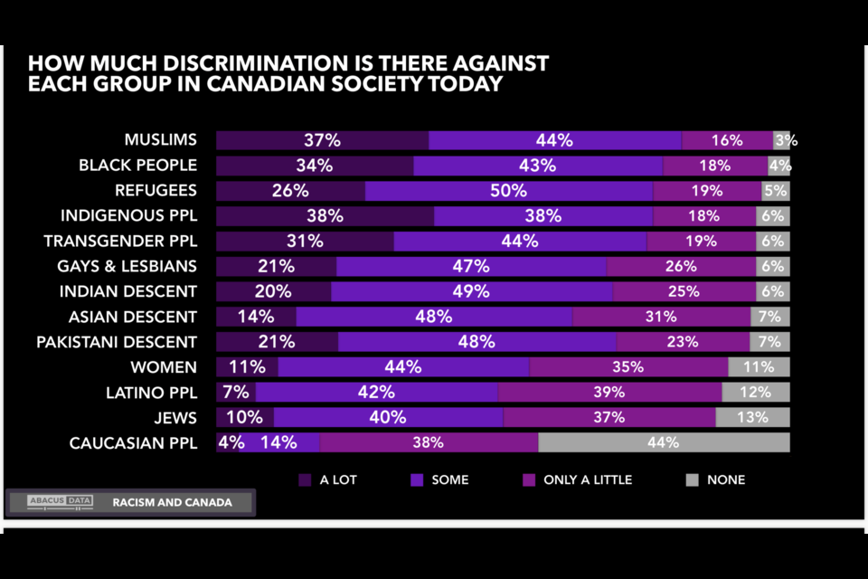 Data from an Abacus poll on how racist Canadians think Canada is, June 11, 2020. Photo/ Abacus Data