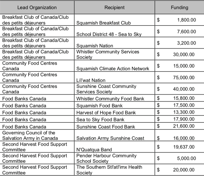 emergency federal funding food security Screen Shot 2020-09-15 at 8.16.12 PM