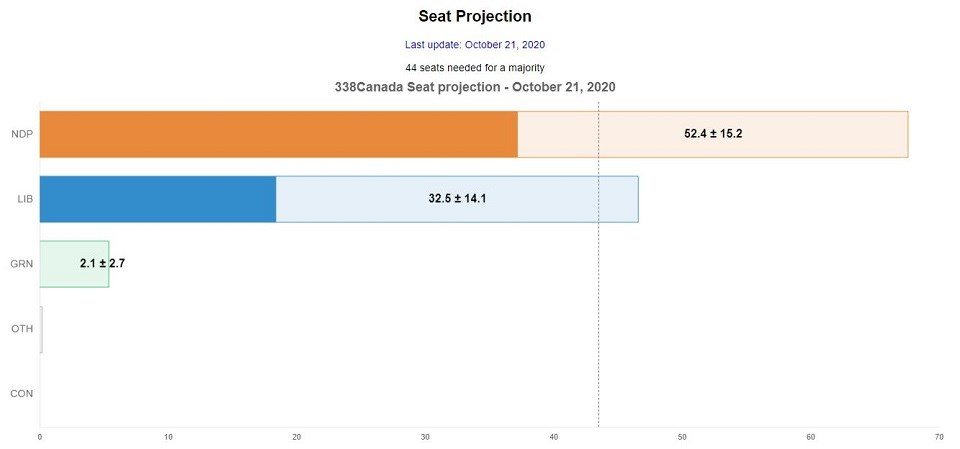BC government seat projection 338Canada - Oct. 21, 2020