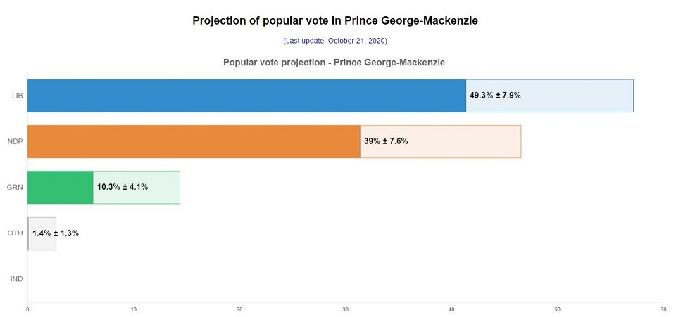 Prince George-Mackenzie 338Canada projection - Oct. 21, 2020