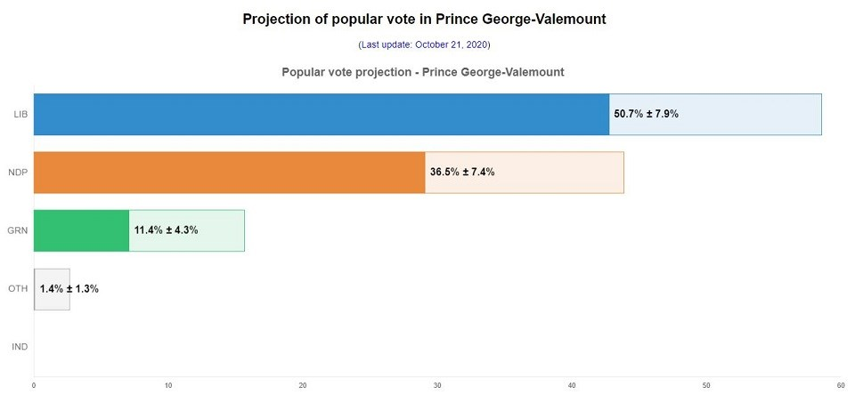 Prince George-Valemount 338Canada projection - Oct. 21, 2020