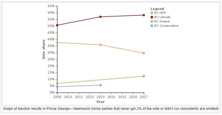 Prince George-Valemount electoral area results