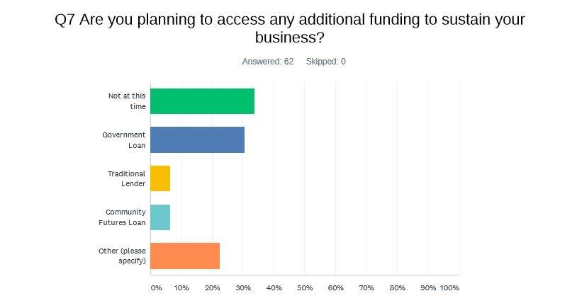 COVID-19 Survey RESULTS Final loan slide