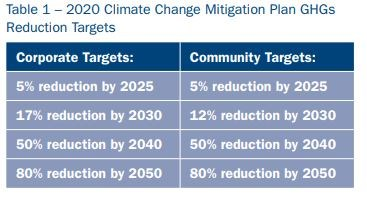 greenhouse gas reduction targets