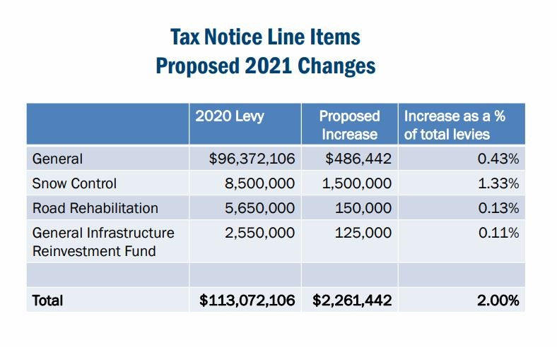 2021 proposed tax levy