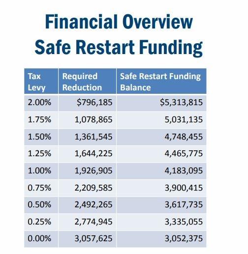 Safe restart chart 2021