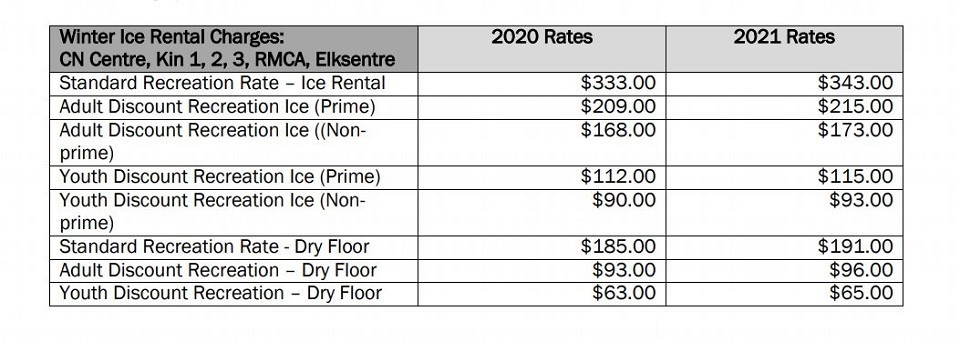 PG arena rates - July 24, 2020