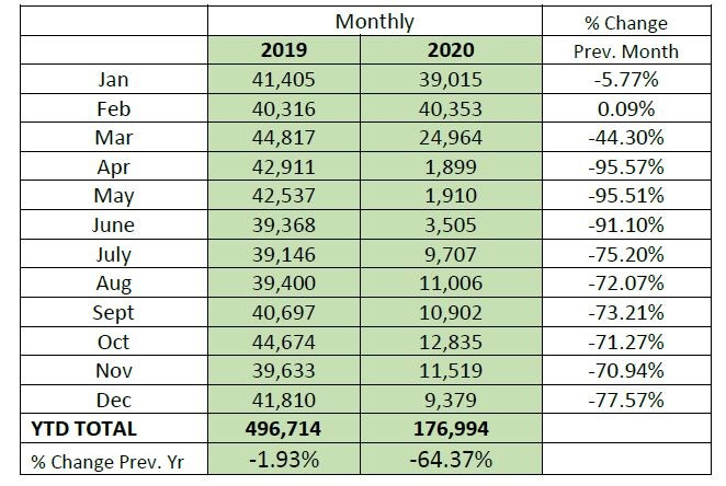 yxs-2019-2020-passenger-numbers