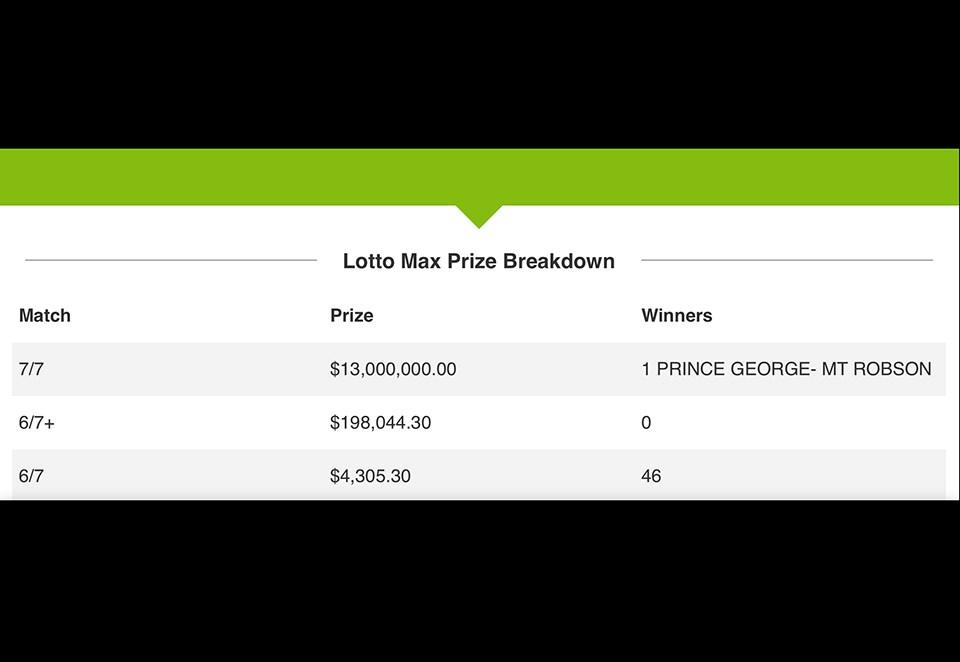 Lotto Max $13 million Prince George - March 19, 2021