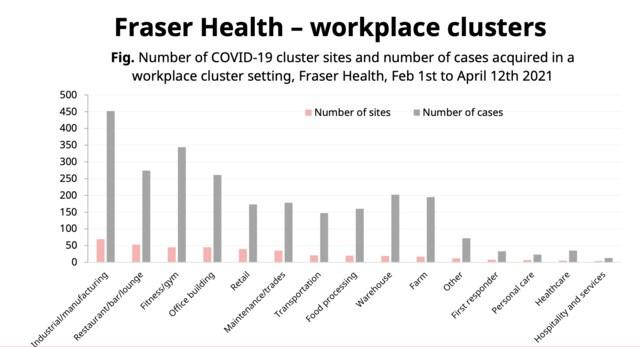 The COVID-19 modelling for Fraser Health.