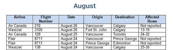 BCCDC Prince George flight - Sept. 1, 2020