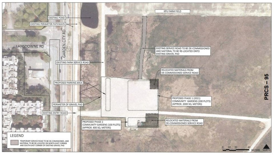 Community Gardens plan