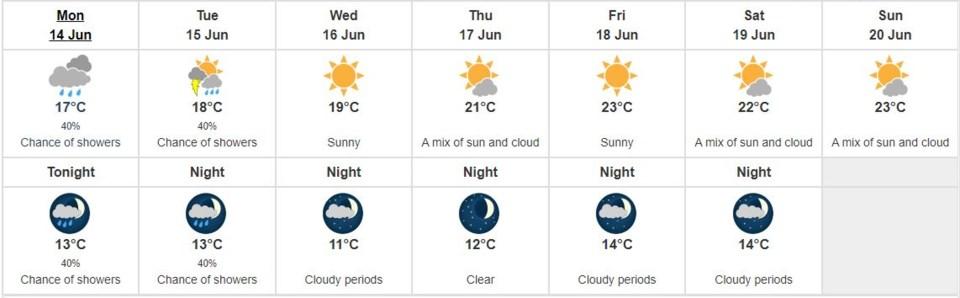Richmond weather June 14