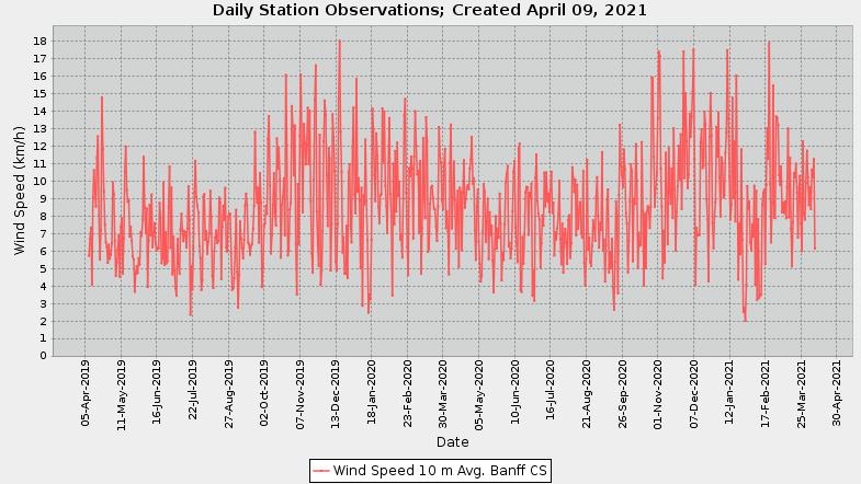 Banff National Park weather station wind speed